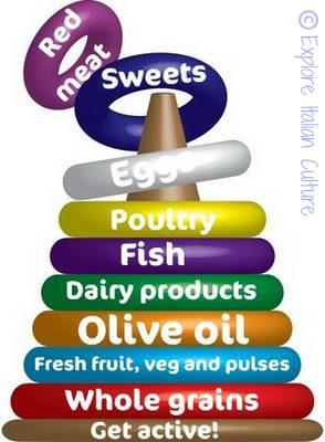 Mediterranean diet pyramid link