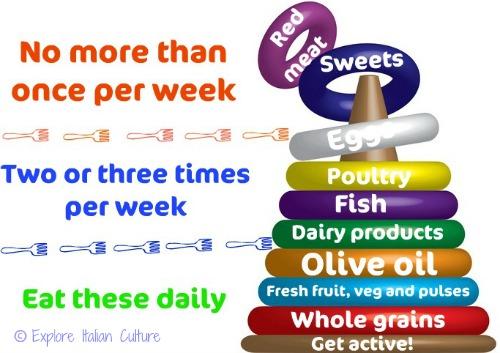 Mediterranean diet pyramid explained