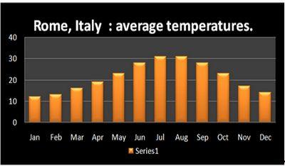 Average temperatures in Rom
